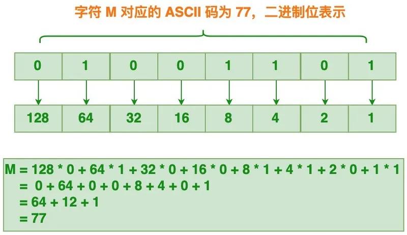 一文读懂Base64编码