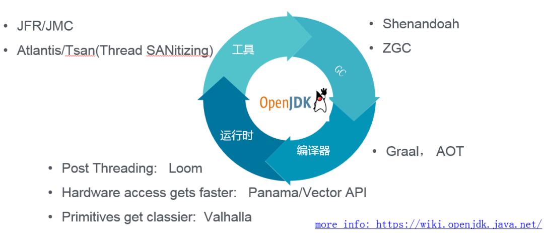 Java 正青春:现状与技术趋势报告[转]