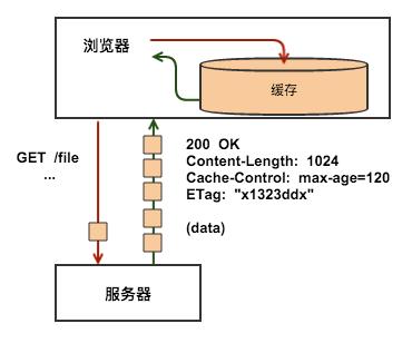 HTTP 缓存原理介绍